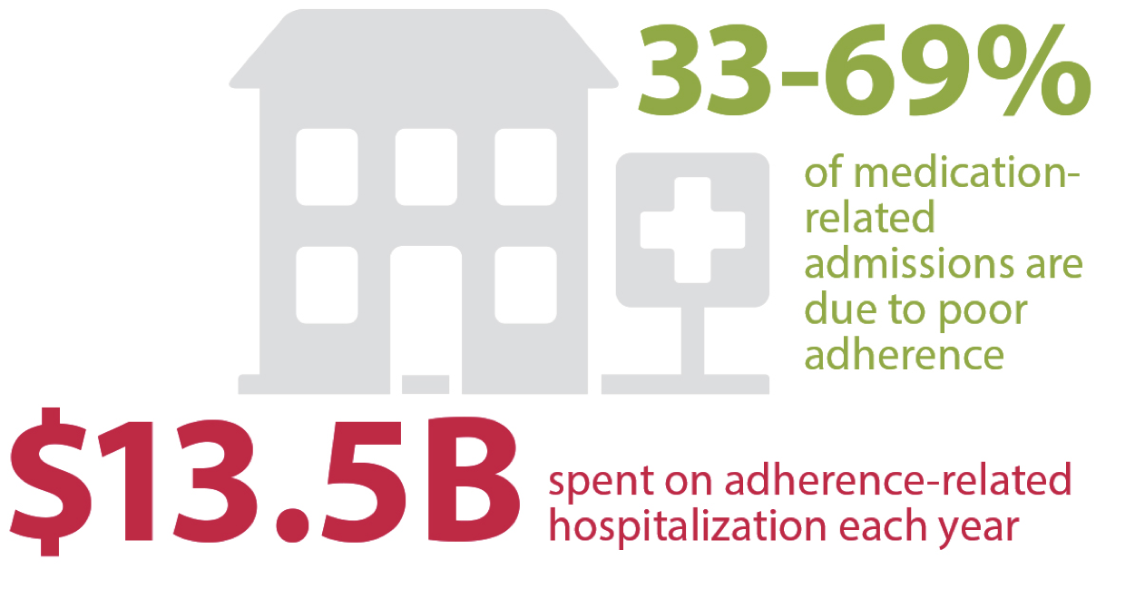 impact of poor medication adherence graphic